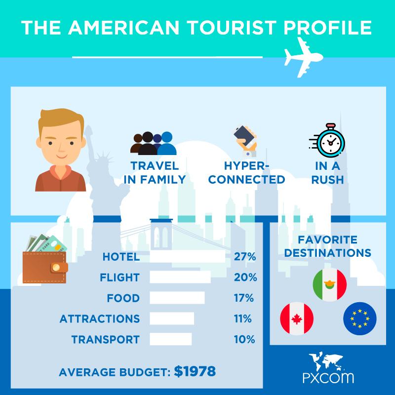 american tourists infographics